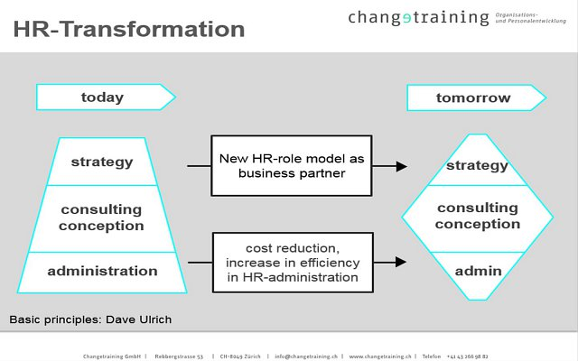 Changetraining